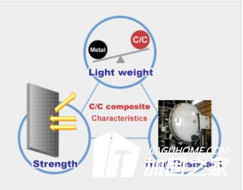 碳纤维防震加固的特性简析