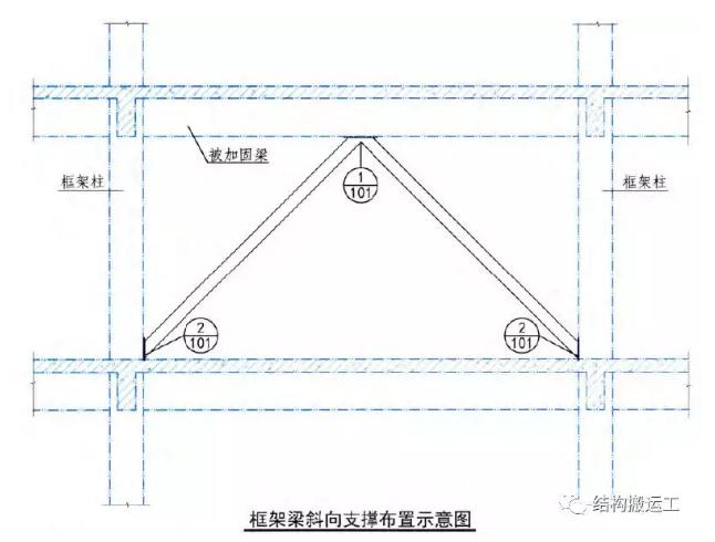 梁常用的加固类型及适用条件