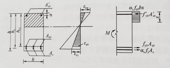 矩形截面受弯构件正截面加固计算简图